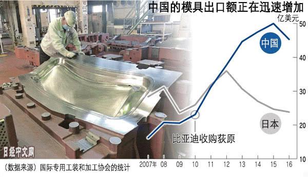 中国10年内逆转模具业形势 日媒叹日技术优势减弱