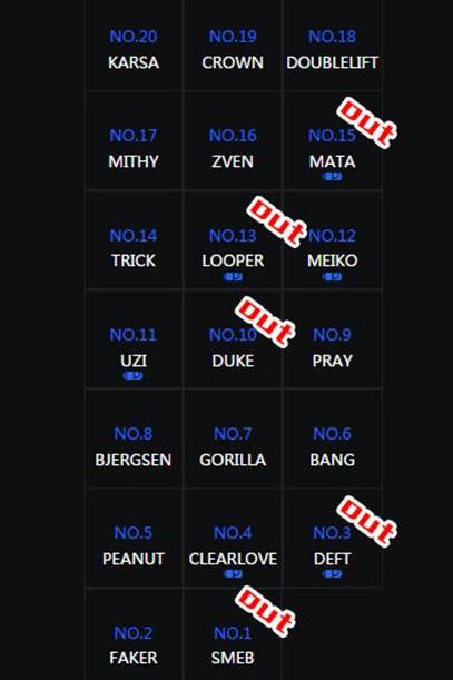又是一年毒奶榜:昔日TOP20选手如今何在?